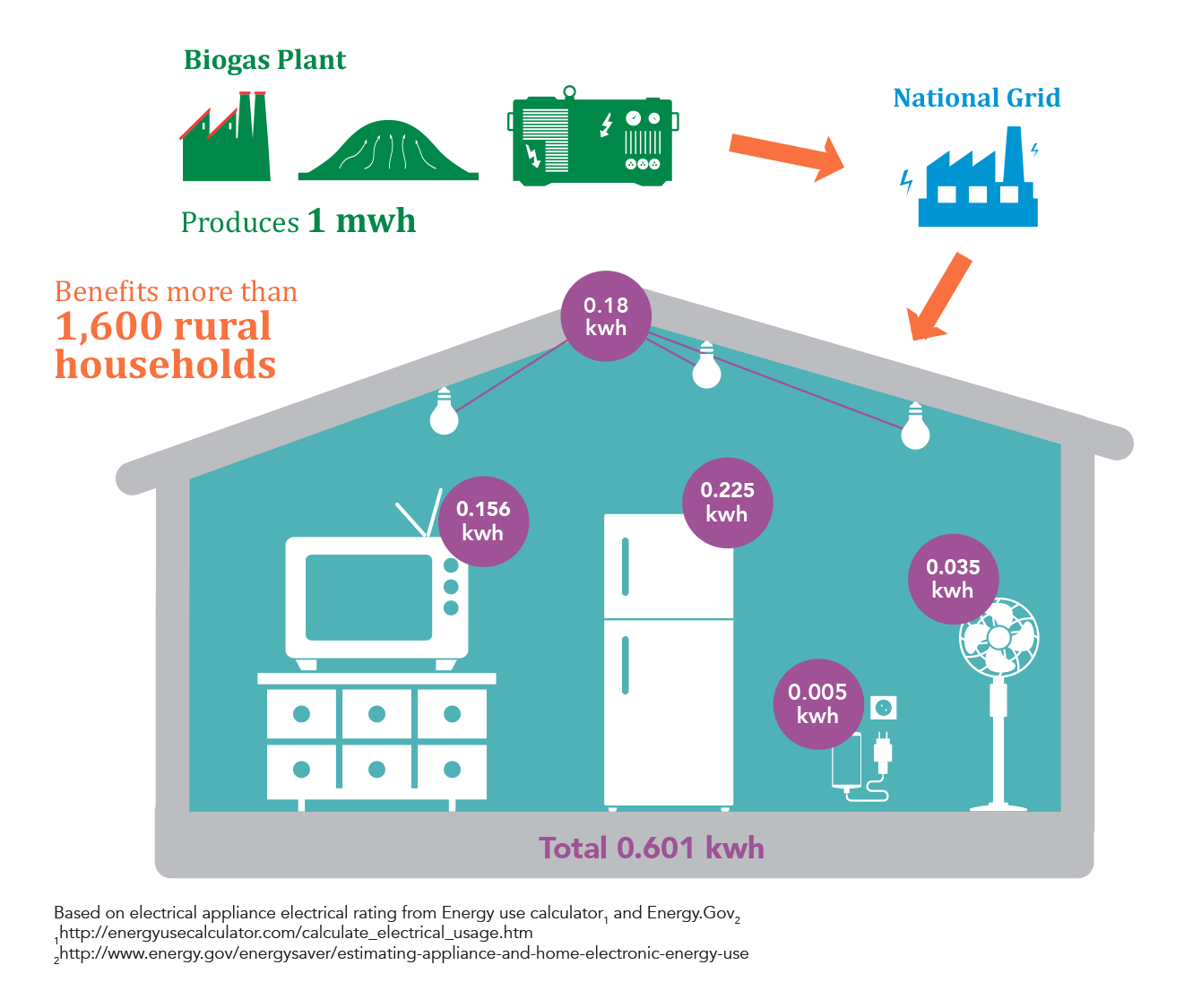 From Methane Capture To National Grid Electrical Infographic